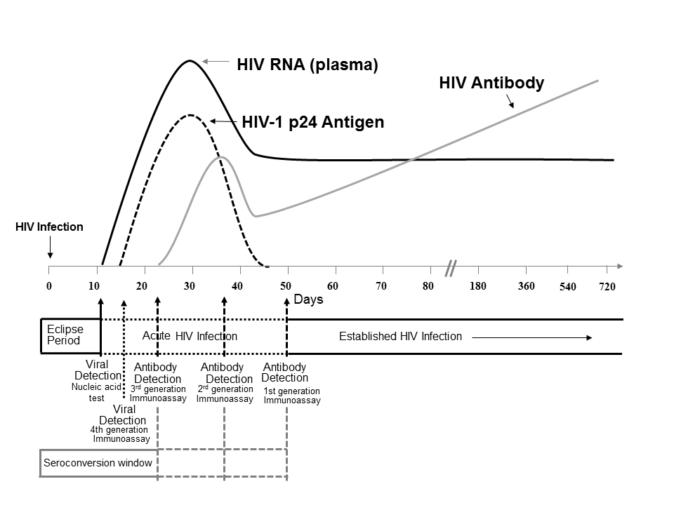 CDC Markers for HIV-1 Infection